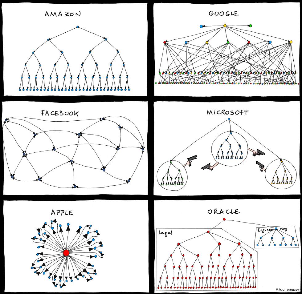 modelos de organograma multinacionais