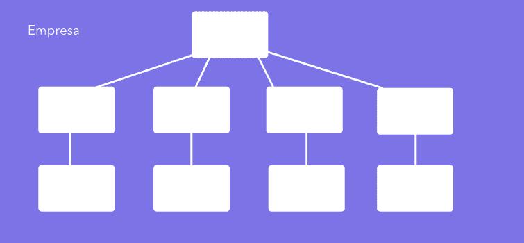 modelo organograma vertical